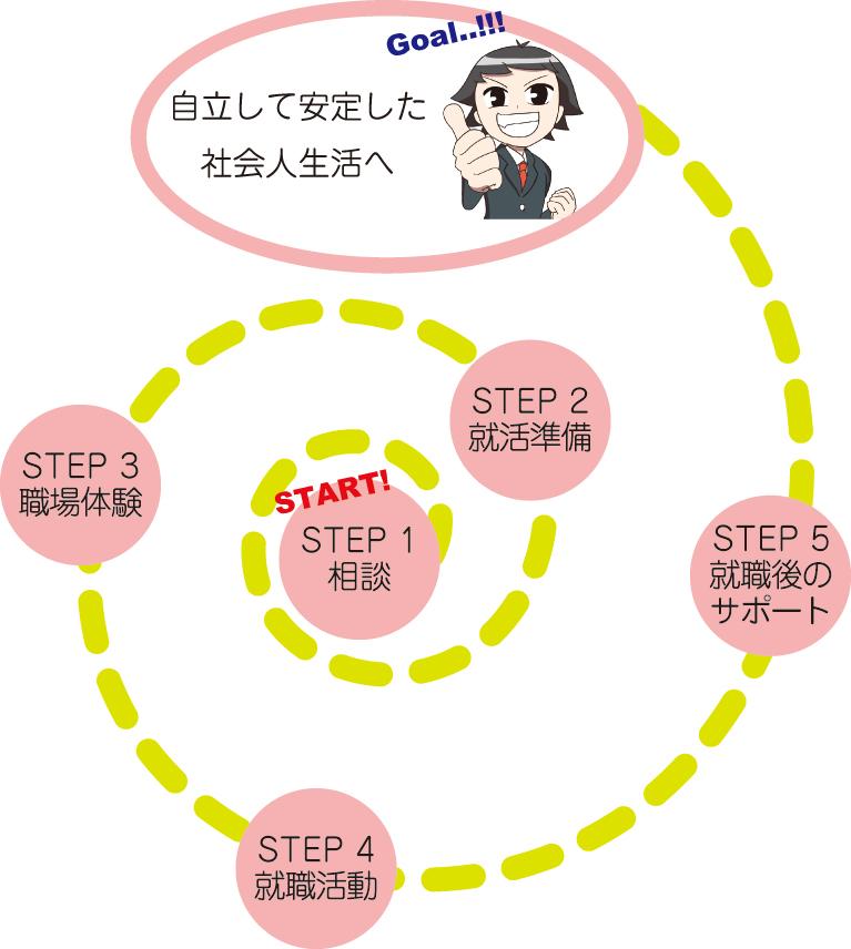 ikou_step